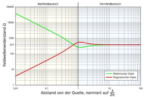 Vergleich Nah-Fernfeld