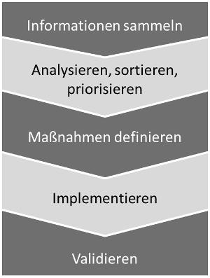EMV-Kreutz-Check